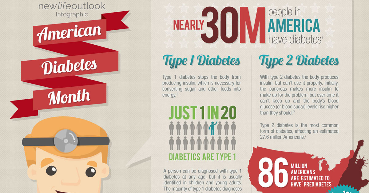 American Diabetes Month: New Life Outlook Diabetes Infographic