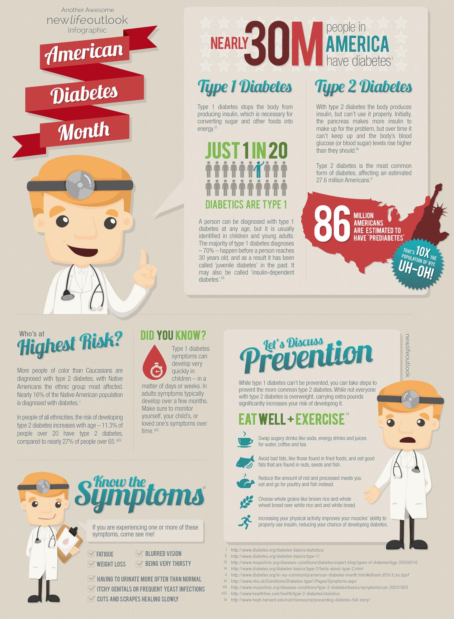 American Diabetes Month - Raising Type 1 Diabetes Awareness
